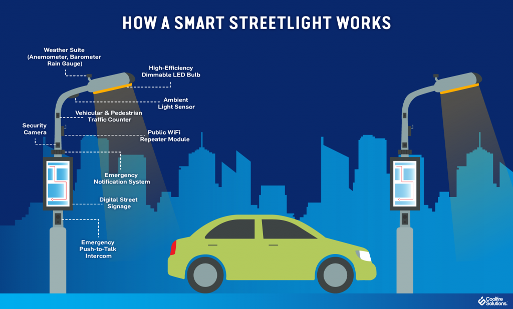 Smarter LED Street Lighting Applications