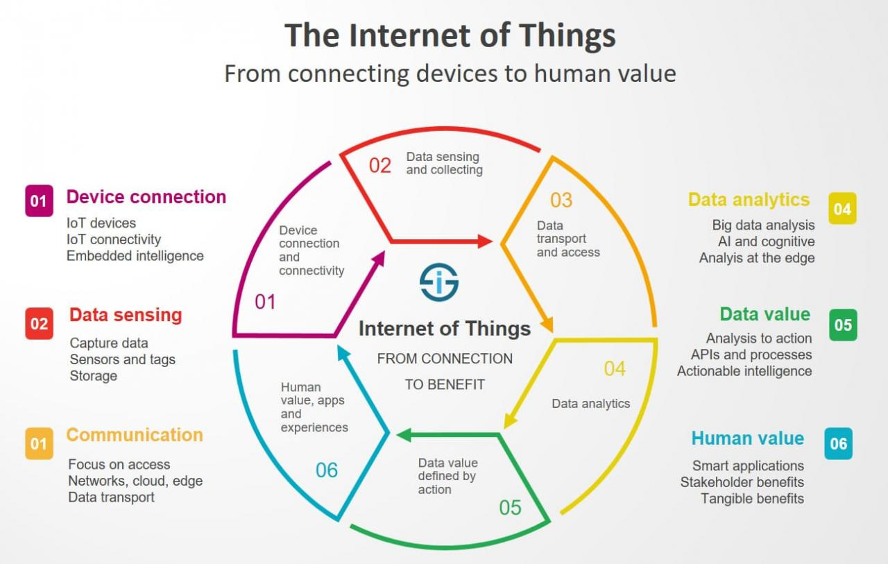 Fundamentals of the IoT: What is Driving Next-Generation Products?