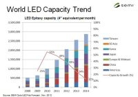 2021- New Year, New Possibilities for LEDs