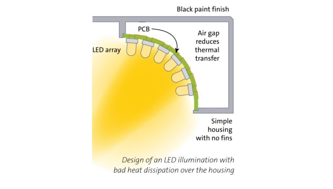 Reducing LED Die Counts and Light Costs Through Better Thermal Management