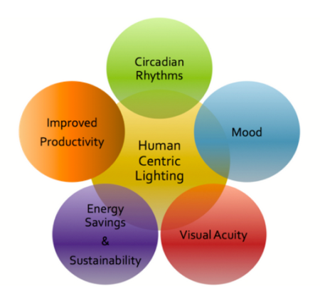 Lighting and Human Health