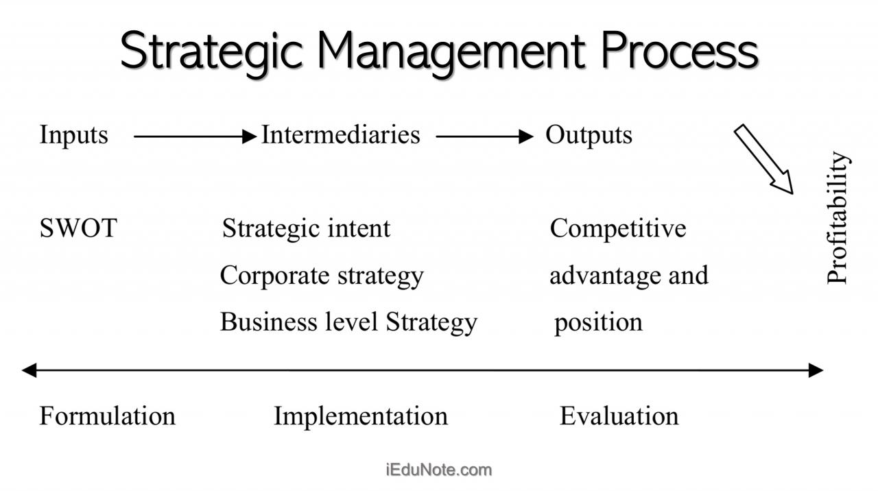 The Value of Working with Strategics